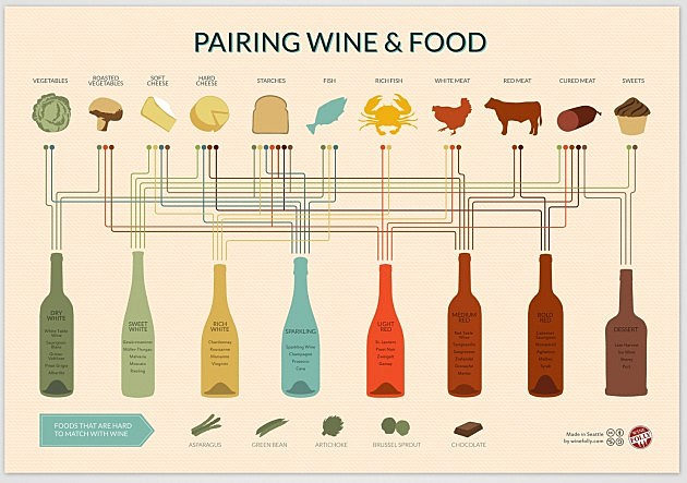 Win and Food Pairing Poster