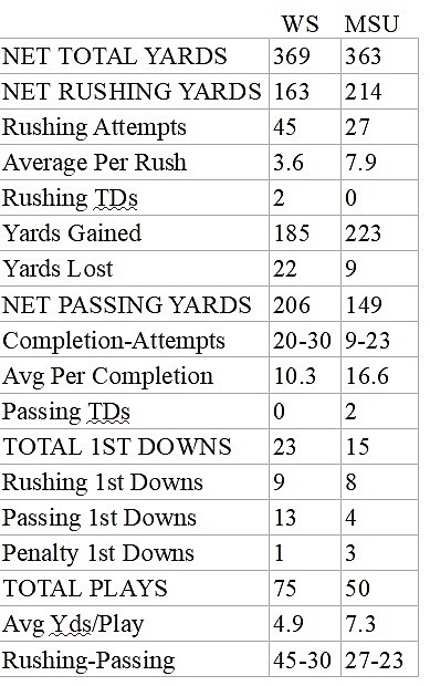 Weber State Stats