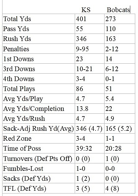 Stats Kennesaw State